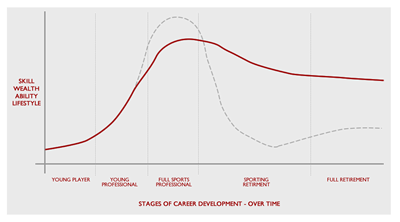 Sustained Sporting Career Curve